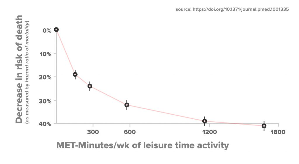 Chart showing the relationship between leisure-time activity and hazard ratio of mortality